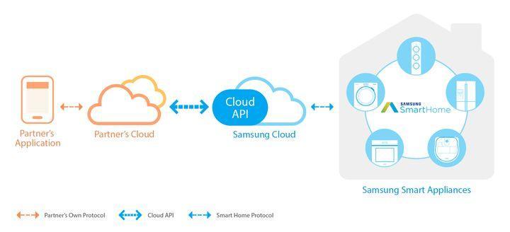 Samsung Smart Home Logo - LogoDix