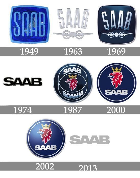 Saab Logo - Saab Logo Meaning and History, latest models | World Cars Brands