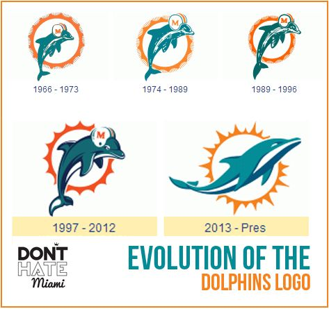 Dolphins Old Logo - Dolphins Logo Evolution – Don't Hate Miami