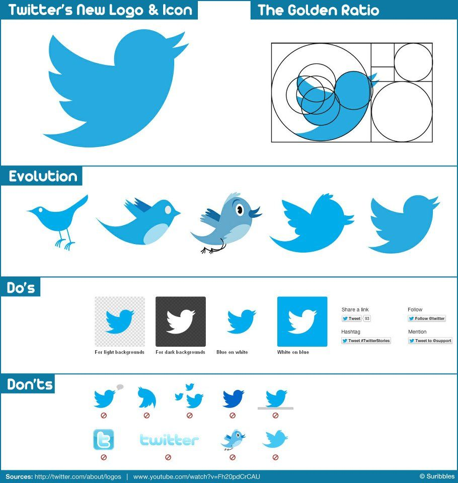 Tweet App Logo - Twitter's New Logo. [Following the Golden Ratio] | Social Media ...