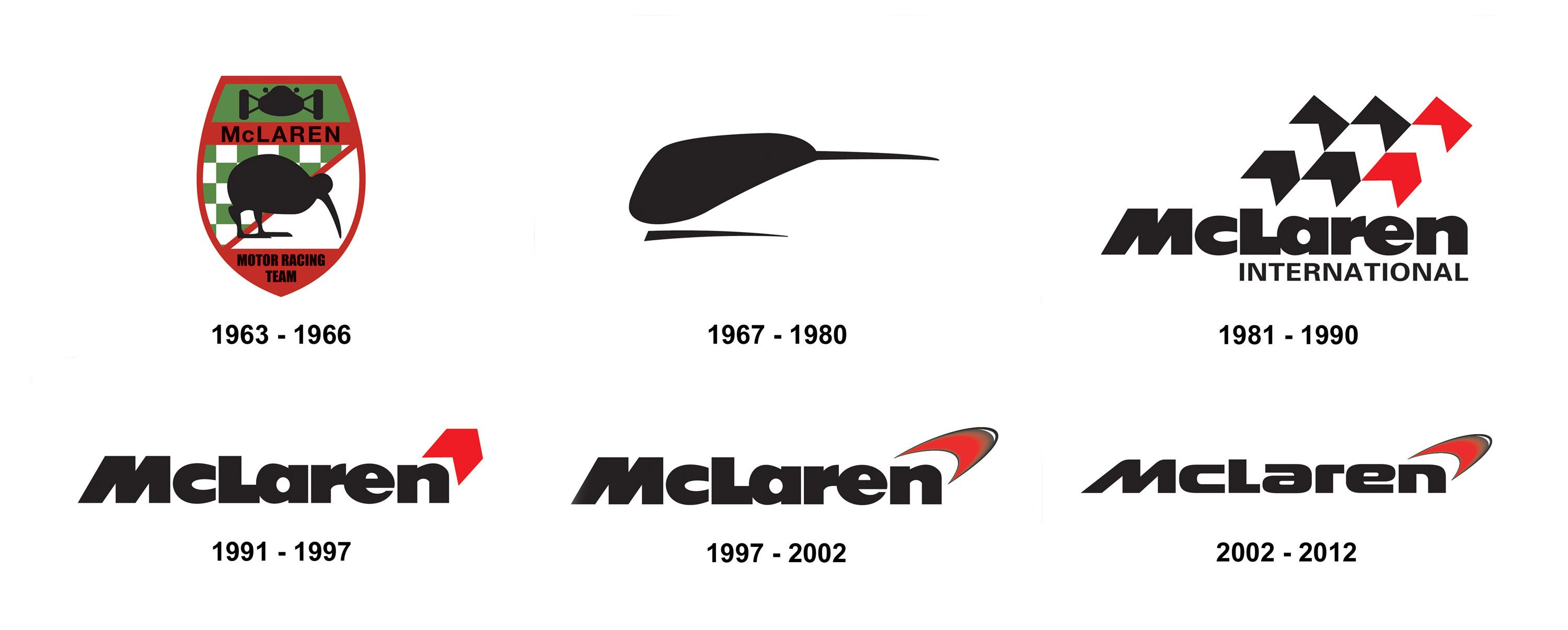 McLaren Logo - McLaren Logo Meaning and History, latest models | World Cars Brands