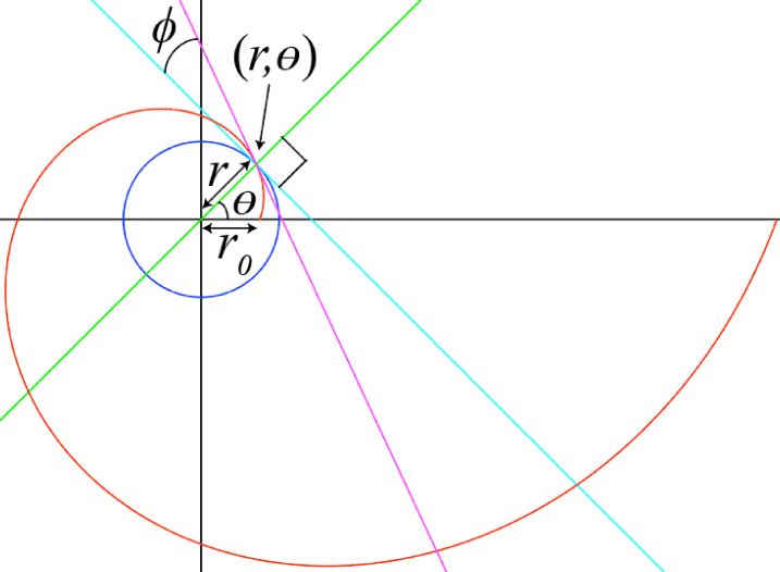 Blue Red Circle with Line Logo - A logarithmic spiral (red), circle (blue), line tangent to the ...