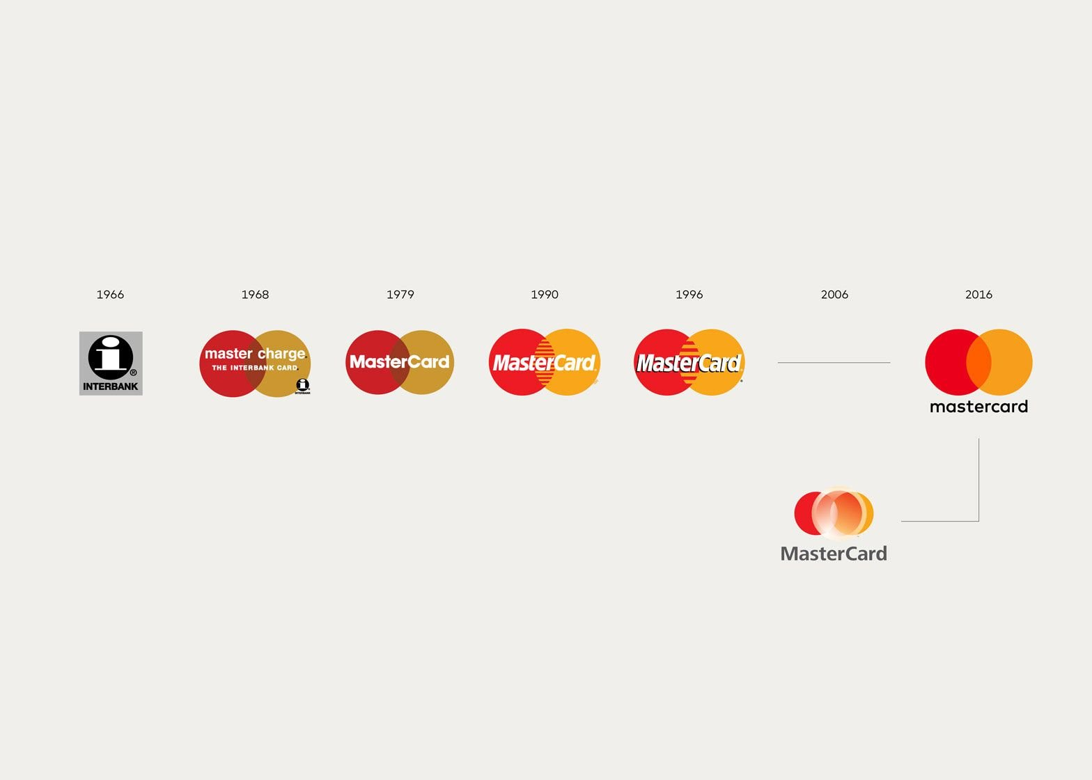 MasterCard Logo - Mastercard logo, simplified in a subtle refinement | Logo Design Love