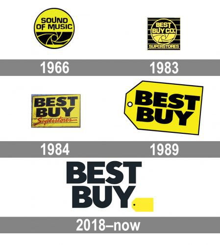 Best Buy Logo - The Best Buy Logo: The Success of The Yellow Label | Logaster