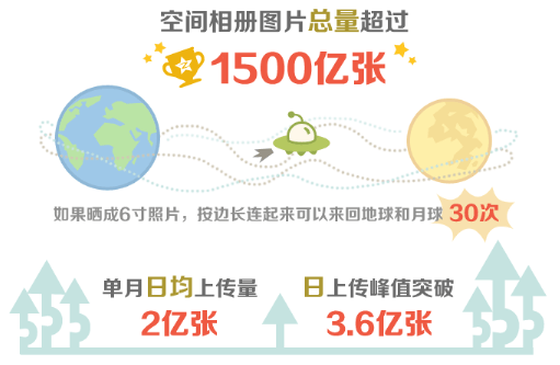 Qzone Logo - Tencent's Qzone Social Network Has Over 150 Billion Photos