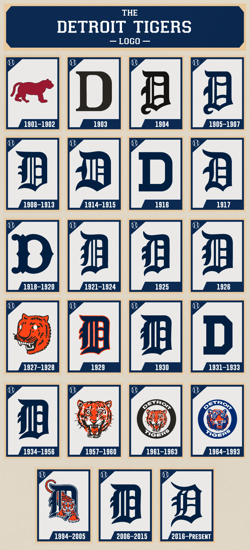 Detroit Tigers Logo - The Evolution of the Detroit Tigers Logo