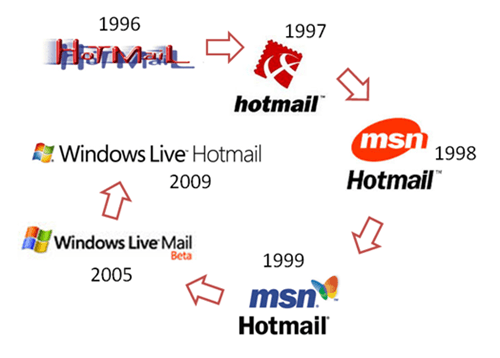 Hotmail Logo - Hotmail's New Logo Spotted And It Looks Hot