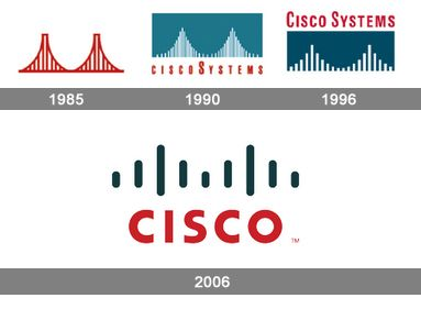 Cisco Logo - Cisco Logo, Cisco Symbol Meaning, History and Evolution