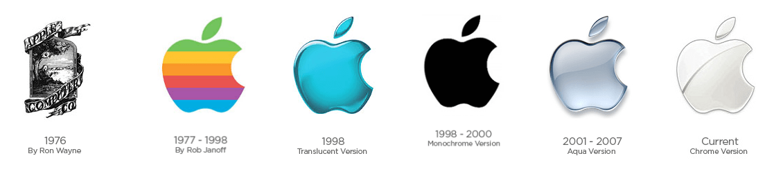 Evolution of Apple Logo - Apple Logo Evolution - It all Started With a Fruit - Famous Logos