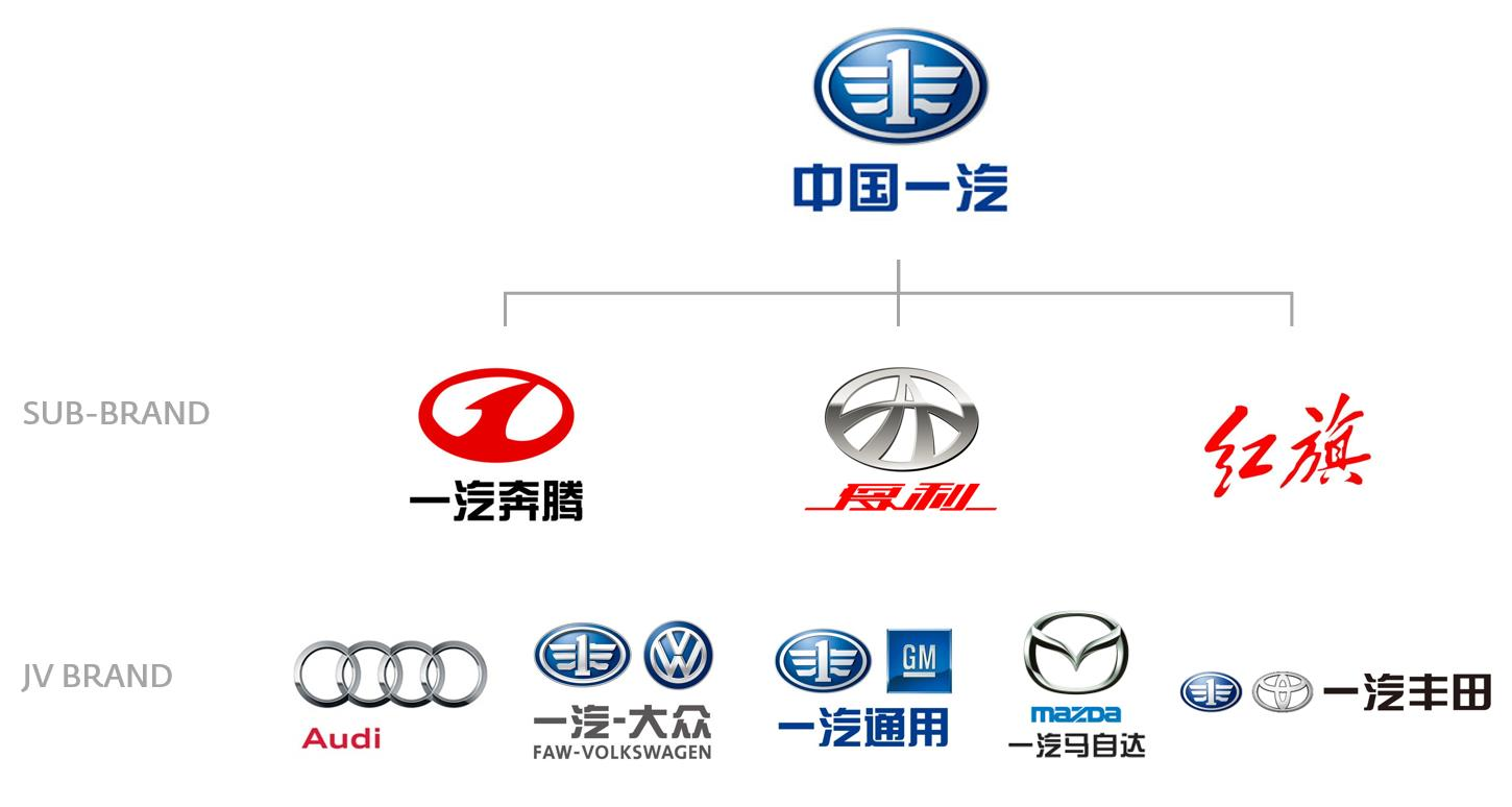 Chinese Car Brands Logo - China and Global Innovation: Considerations from the Automotive ...