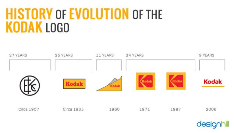 Eastman Kodak Logo Logodix