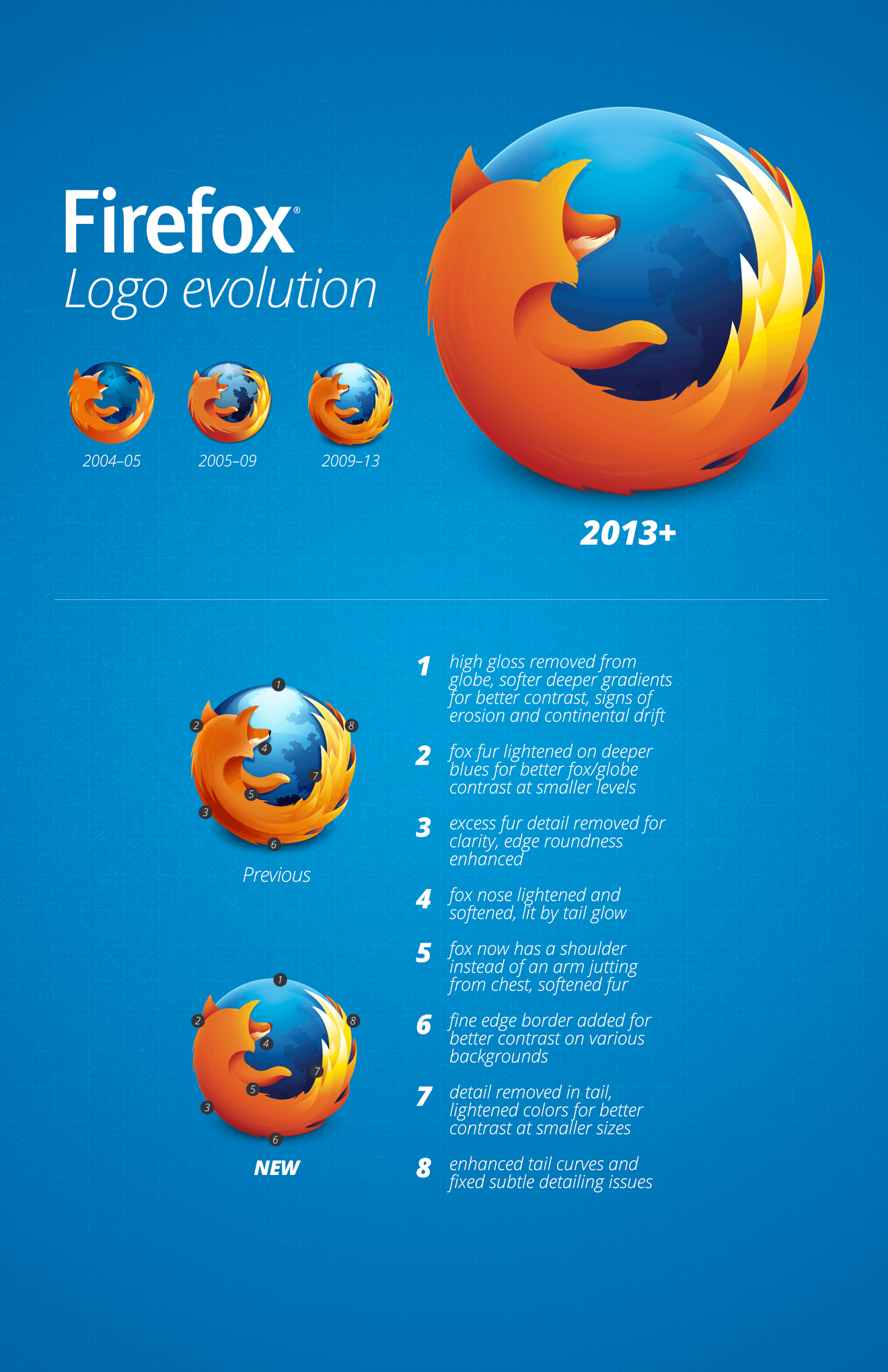 Firefox Logo - A New Firefox Logo for a New Firefox Era | about:pixels