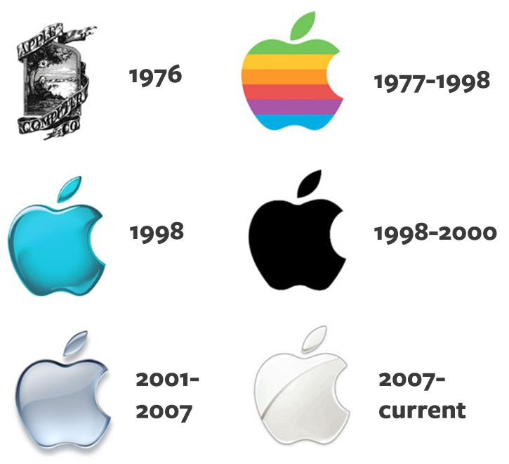 Evolution of Apple Logo - Logo Evolution: The Growth Of Corporate Logos