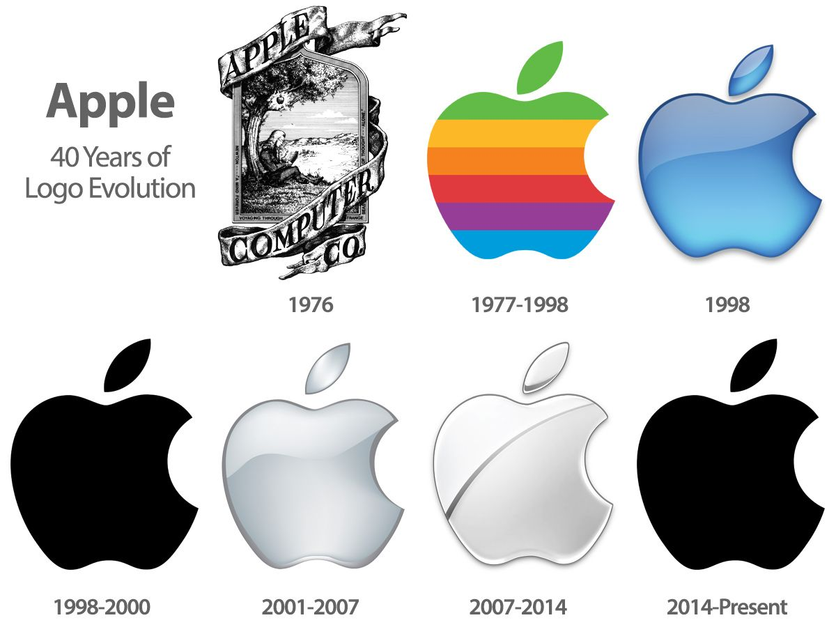 Evolution of Apple Logo - How Top Brands Redesigned Emblems and Boosted Conversion | Vardot
