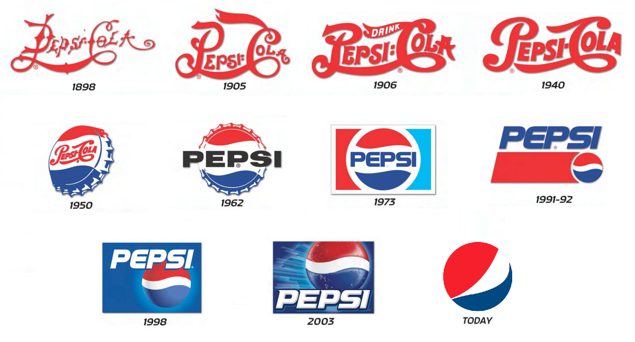 Pepsi Logo - Pepsi Logo - Timeline (from 1898 to Current), History & Pictures