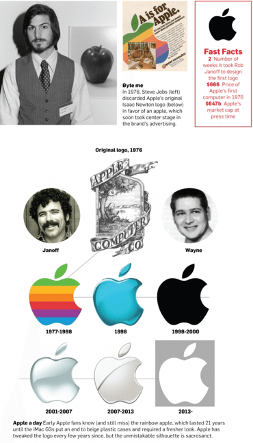 Original Apple Logo - The True Meaning of Apple's Logo: A Lesson in Simplicity | Incitrio