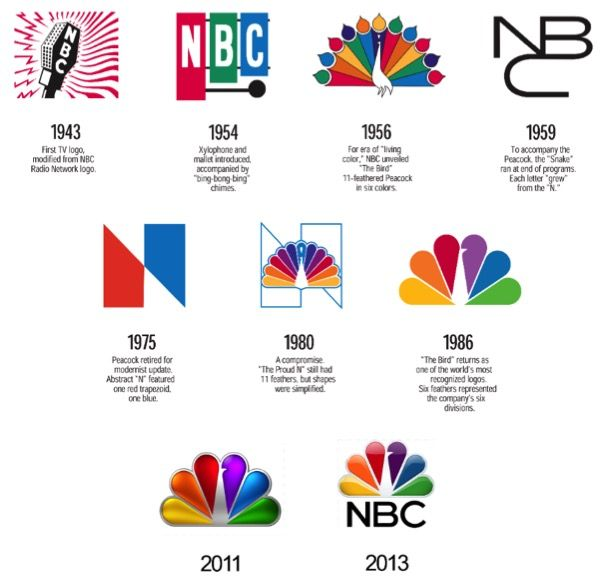 NBC Logo - The History of the NBC Peacock > 360 | Article / Advertising Week