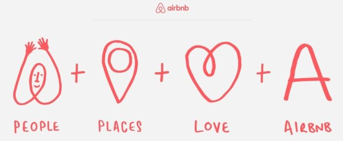 Airbnb Logo - LOOK What the Internet thinks Airbnb's new logo looks like ...