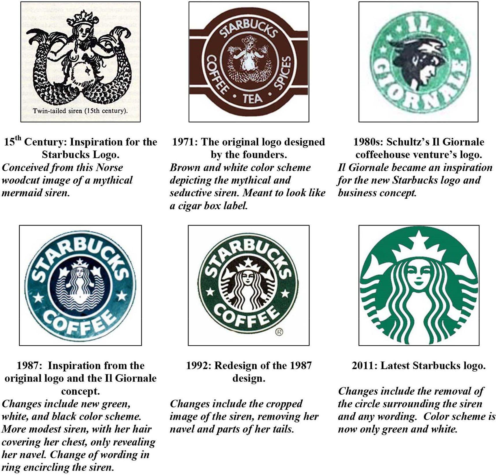 New Starbucks Coffee Logo Logodix