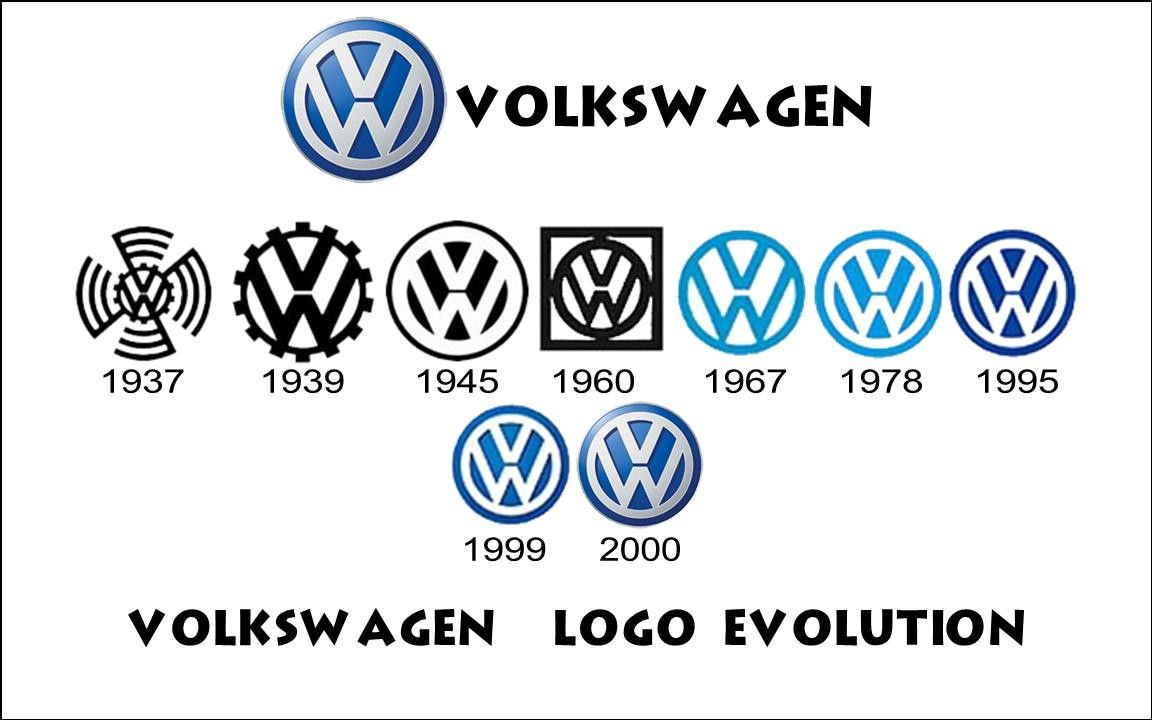 Volkswagen Logo - EVOLUTION OF THE VOLKSWAGEN LOGO – Content Shailee – Medium
