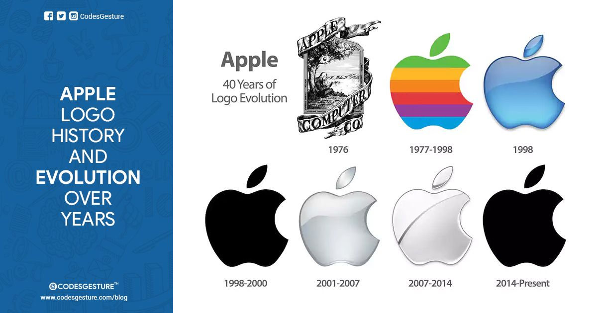 Evolution of Apple Logo - Everything about Apple Logo: History, Design and Evolution | Apple ...
