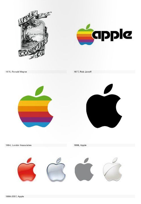 Evolution of Apple Logo - Logo Life: The Visual Evolution of 100 Iconic Logos | graphic design ...