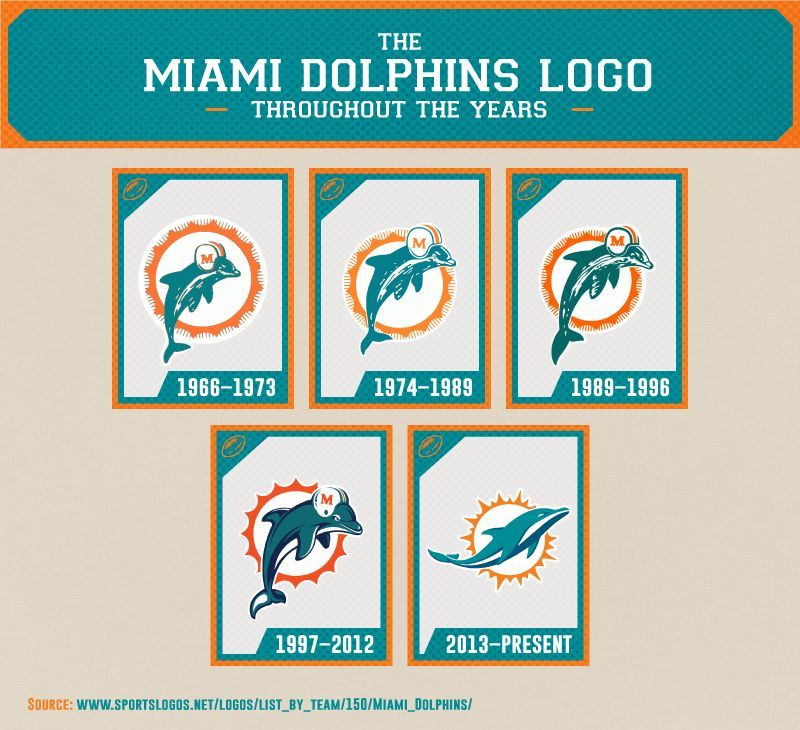 Dolphins Old Logo - The Evolution of the Miami Dolphins Logo