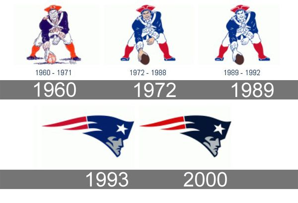 New England Patriots Logo - Patriots Logo, Patriots Symbol, Meaning, History and Evolution