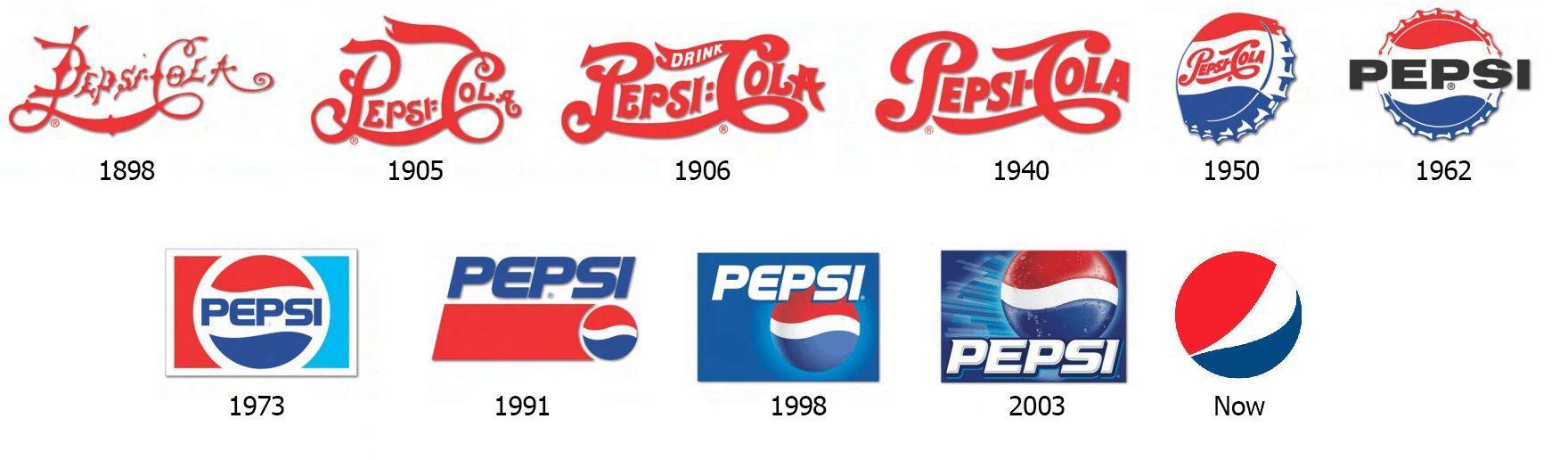 History Pepsi Logo - LogoDix