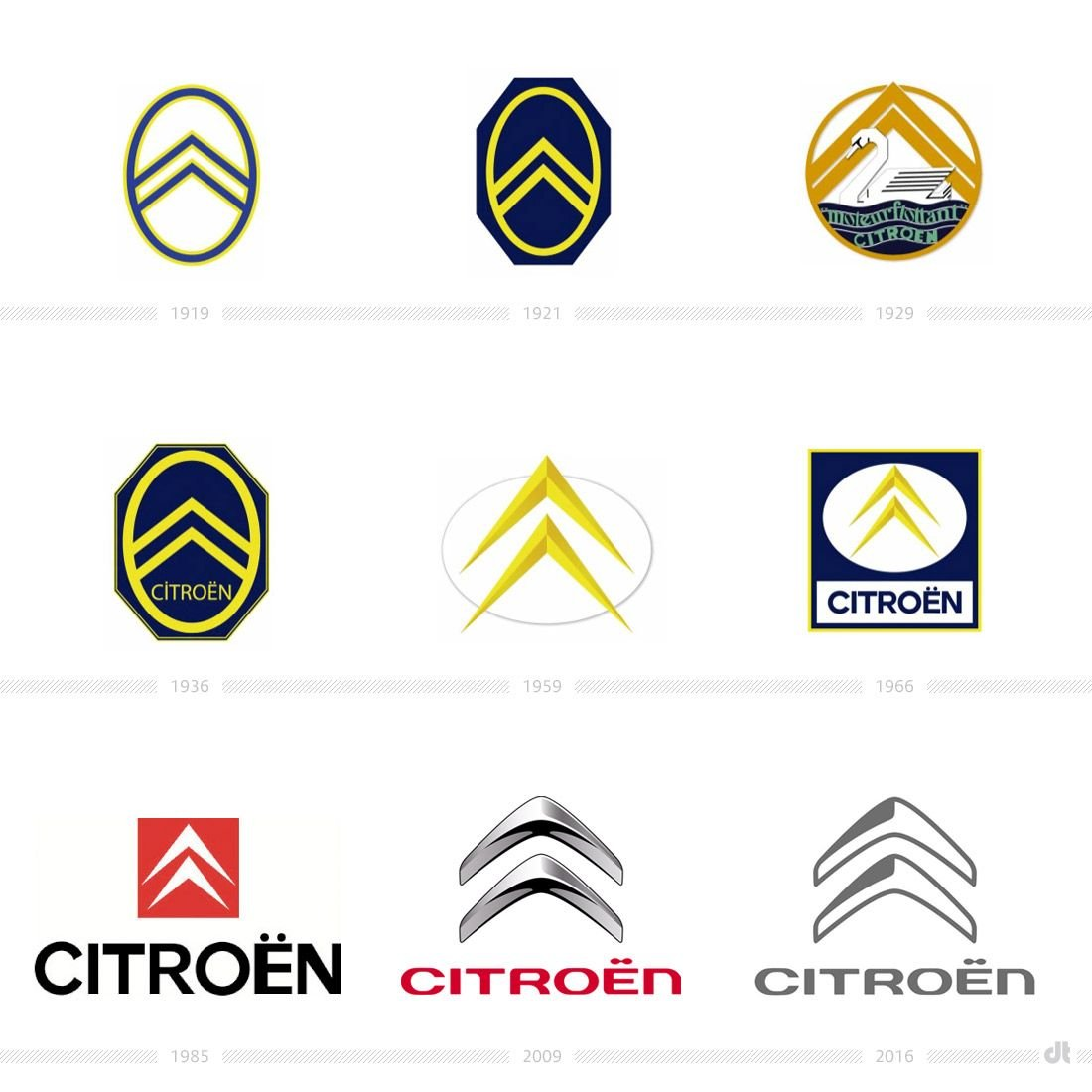 Citroen Logo - Citroën's new flat logo: inspired by you - Freepik Blog